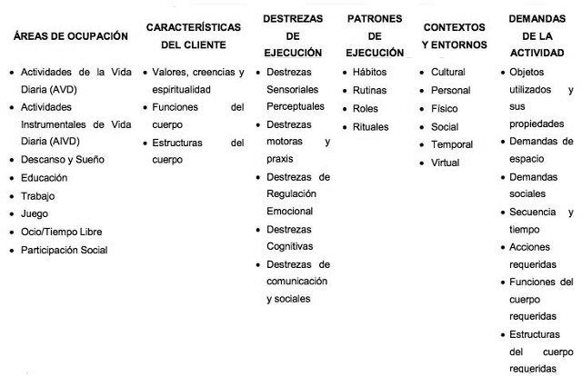 Tabla 1.- Aspectos del Dominio de Terapia Ocupacional de la AOTA (2010)