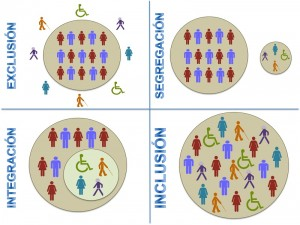 exclusion-integracion-inclusion