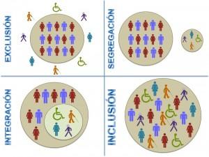 exclusion-integracion-inclusion
